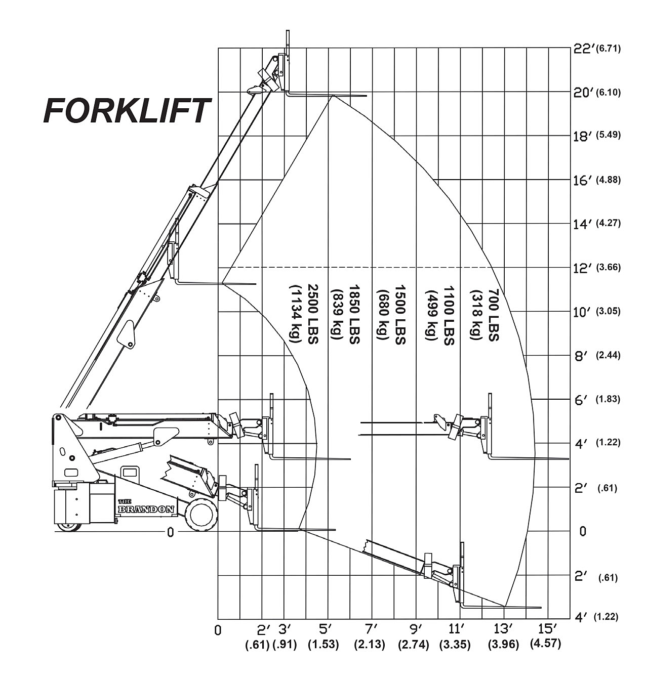 The Brandon 6 Forks Load Capacity