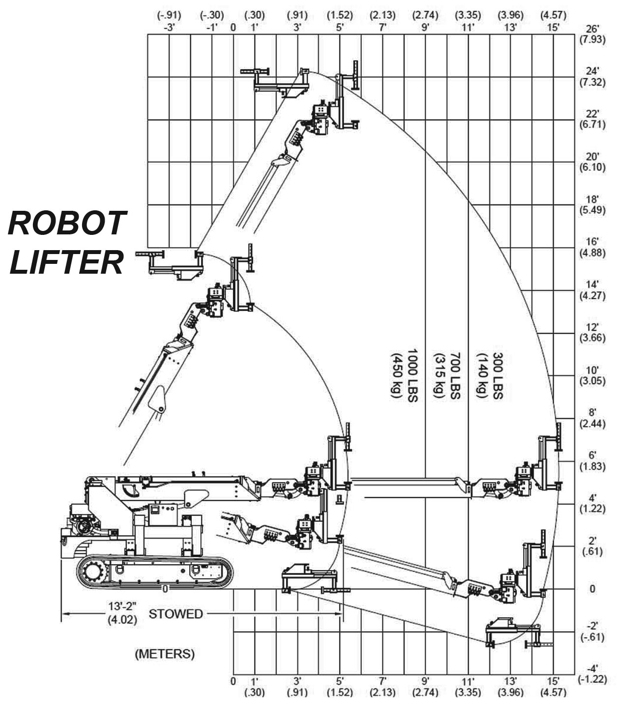 Brandon Trax Robot Lifter Load Capacity